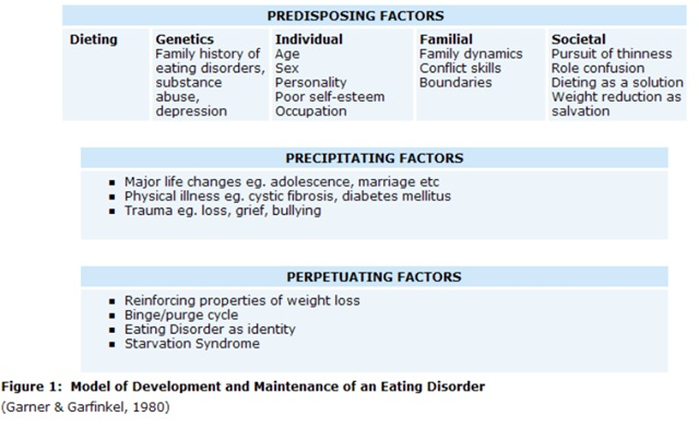 """eating disorders and a psychological factors Psychological """"risk factors"""" of obesity the etiological basis of eating disorders  and obesity usually lies in some combination of psychosocial, environmental,."""