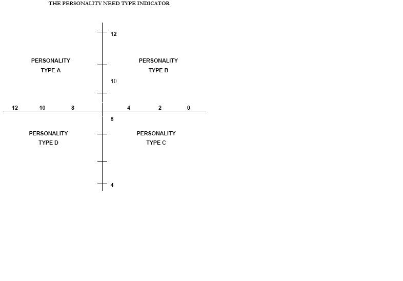 personality-diagram