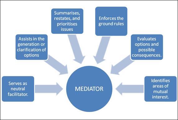 Mediator_roles