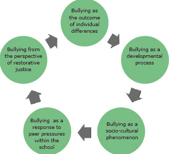 Theoretical Explanations for Bullying Behaviour